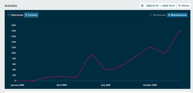 Estadística de web Allpanchis en 2020